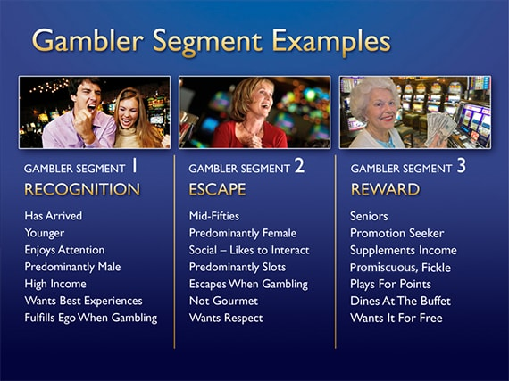 Marketing Results OIGA 2011 Gambler Segment Examples