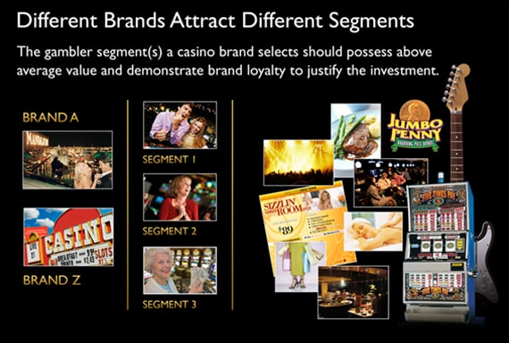 Marketing Results OIGA Different Brands Attract Different Segments