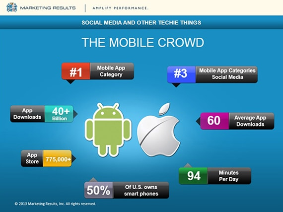 Marketing Results - OIGA 2013 - The Social Media Landscape - The Mobile Crowd