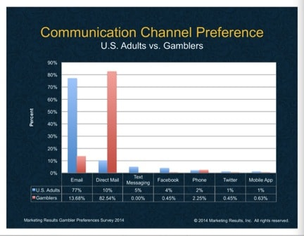 communications channel